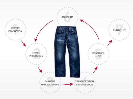 life cycle analysis of the fashion 1 quote from reinventing the supply chain life cycle: strategies and methods for analysis and decision making: 'how efficient and successful supply chain.