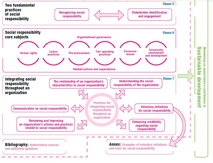 Iso 26000 social responsibility pdf files